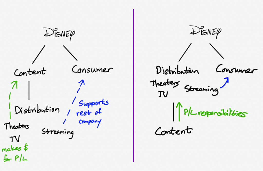 Disney's Reorganization