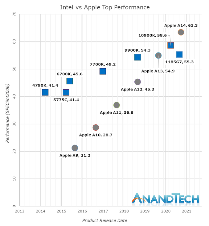 AnandTech charts A-series chips versus Intel chips