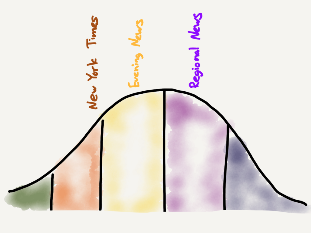 The Idea Adoption Curve