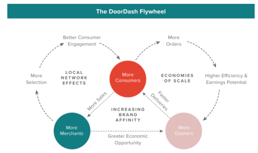 DoorDash's flywheel