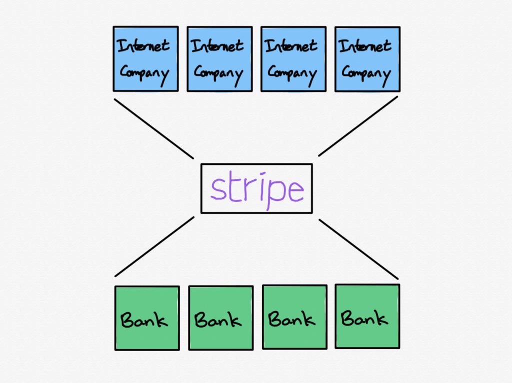 Stripe's position as a platform