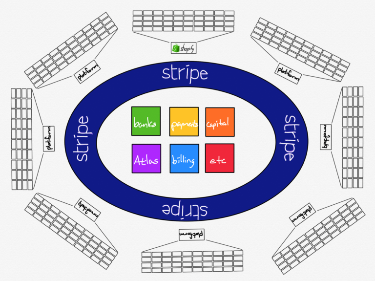 Stratechery Stripe Platform of Platforms