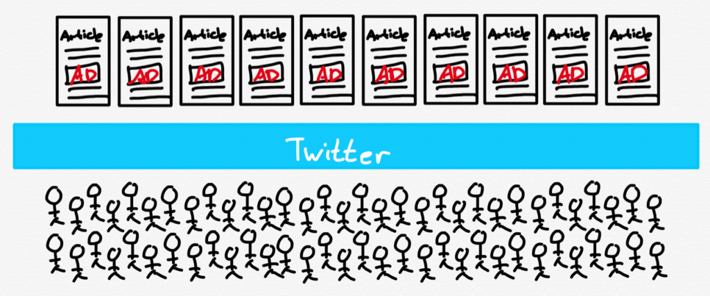 Twitter between publishers and readers